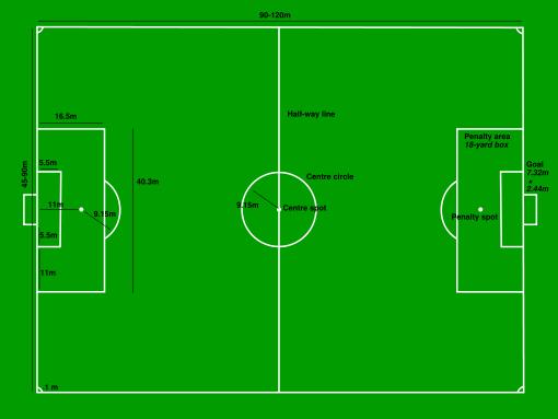 Dimensiones y medidas de la Cancha de Futbol