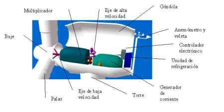 20061015203146-partes-aerogenerador.jpg