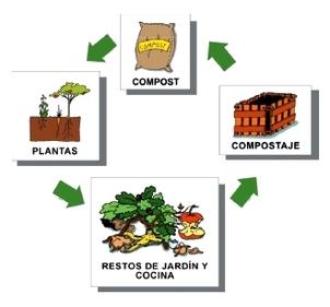 20130220080354-compostaje-esquema.jpg