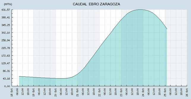 20121105093559-rio-ebro-incremento-caudal-crecida-20121020-p.jpg