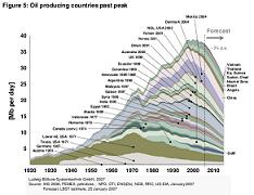 20110101200504-oil-producing-countries-past-peak-oct-2007.png