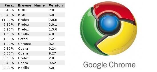 20080904182637-estadisticas-navegador-google-chrome.jpg