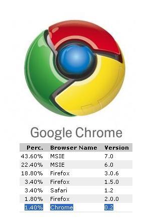 20090215151103-estadisticas-accesos-navegador-google-chrome.jpg