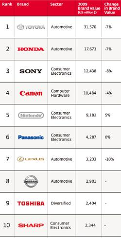 20090223191122-mejores-marcas-empresas-japon.jpg
